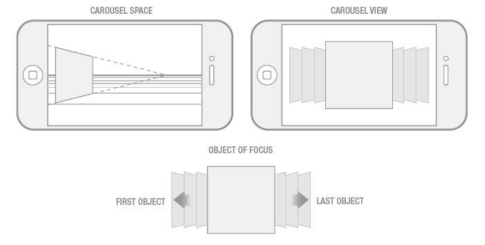 Deconstructing-the-iOS-User-Experience-iphone-carousel-view-spatial-model