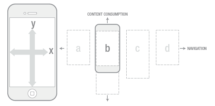 Deconstructing-the-iOS-User-Experience-iphone-interaction-behavior