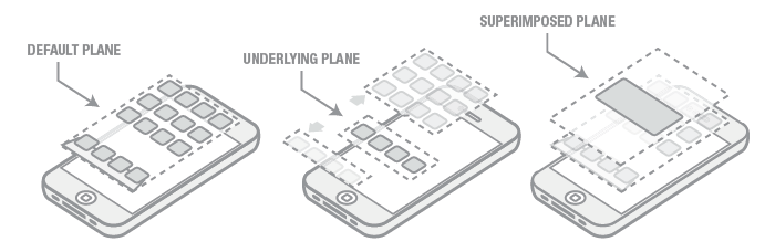 Deconstructing-the-iOS-User-Experience-iphone-interface-planes