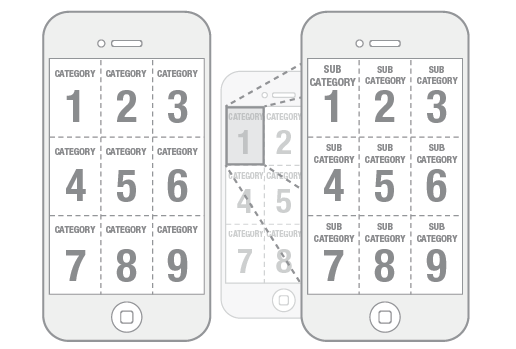 iphone grid model view subview