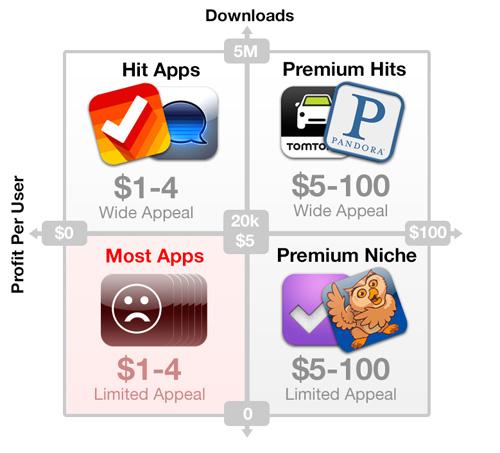 03-price-revenue-category-profit-per-user-downloads-success-mobile-application-ios-iphone-app-product-idea-design-development-marketing.jpg