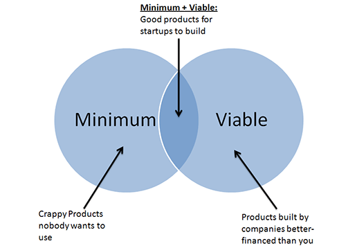 01-Minimum-viable-product.png